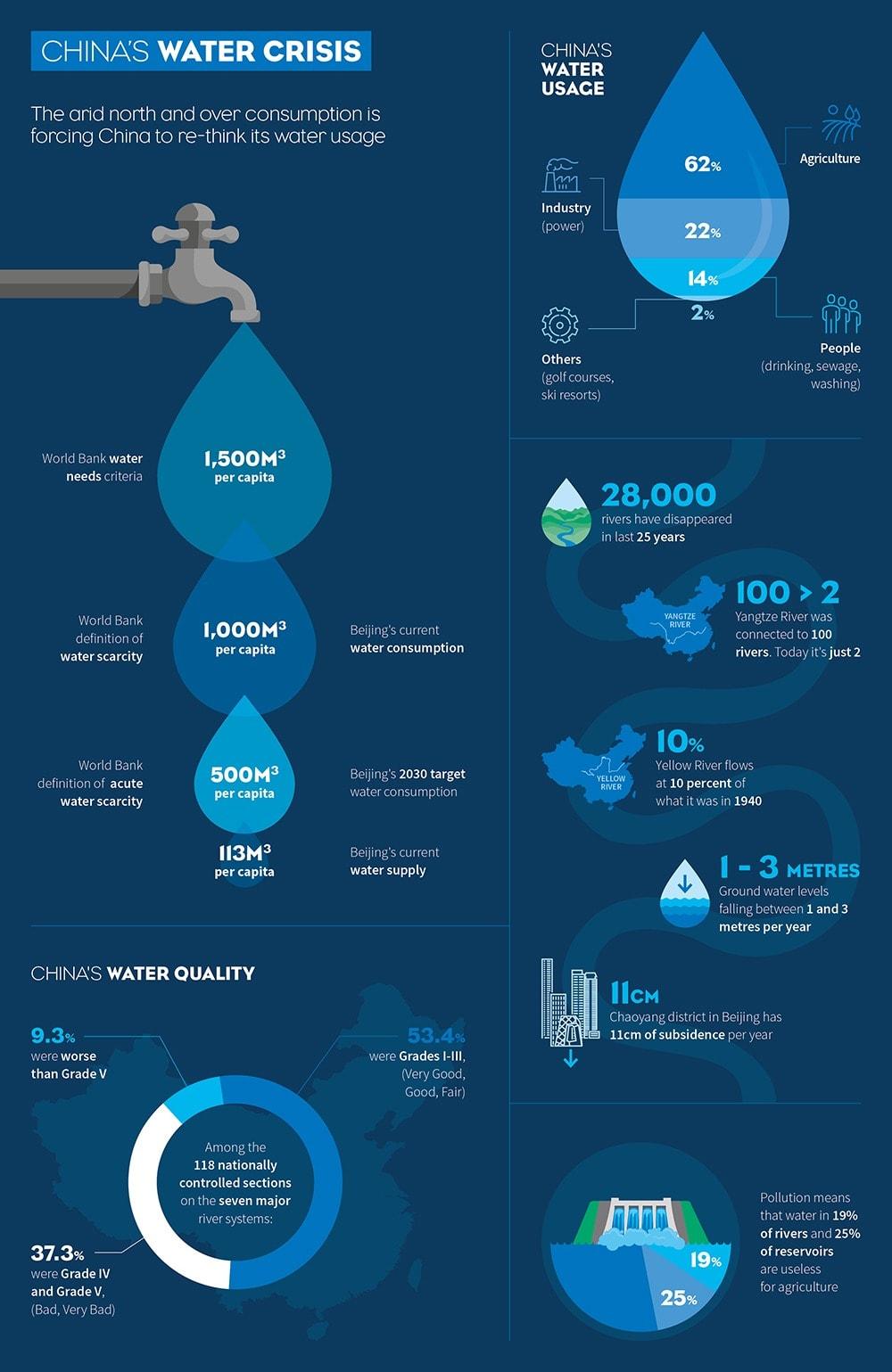 China Water Use